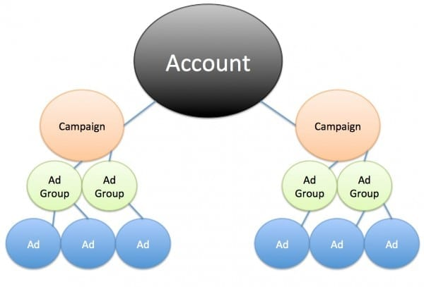 Google Adwords Overview Graph