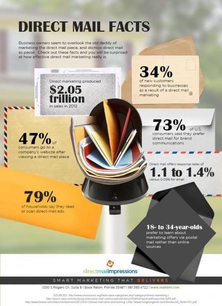 Couresty of maildmi.com http://maildmi.com/blog/marketing-101/direct-mail-facts/