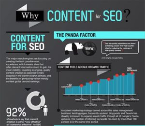 Infographic demonstrating the value of content marketing in search engine optimization