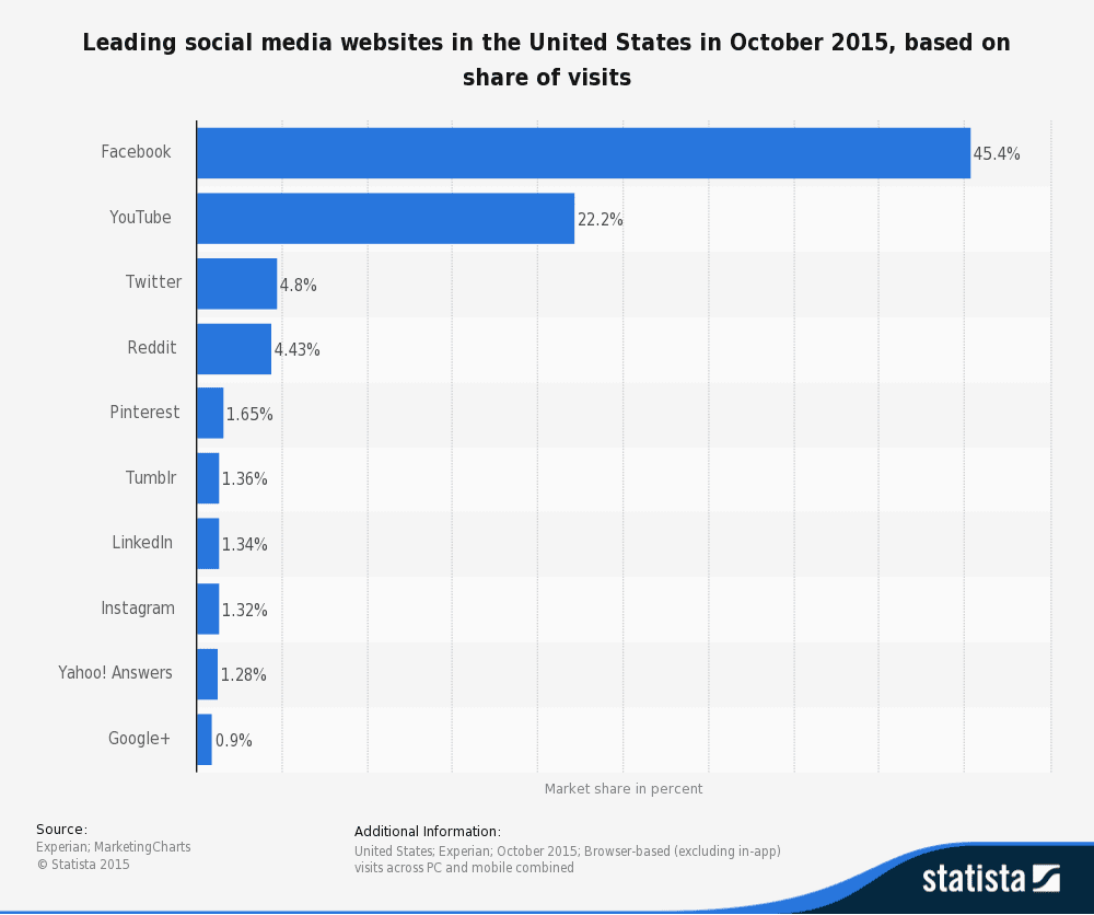 statistic_id265773_us-market-share-of-leading-social-media-websites-2016 (1)