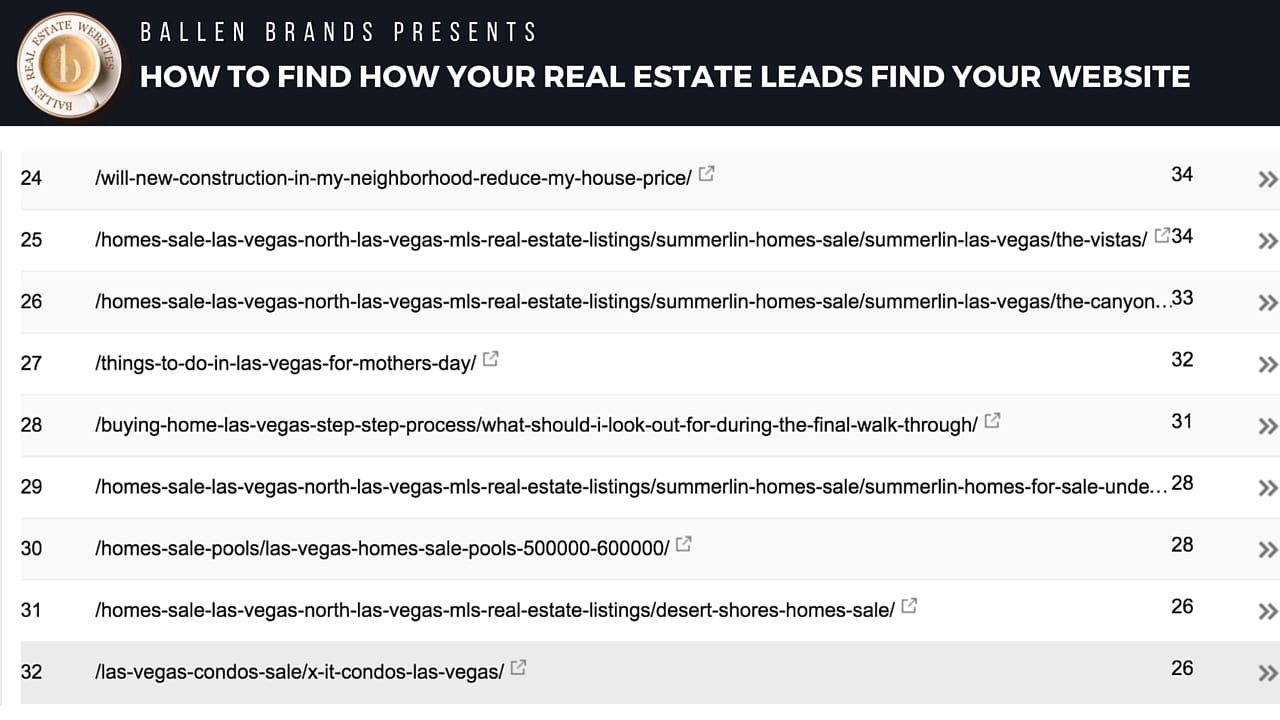 How to find how your leads are finding your website