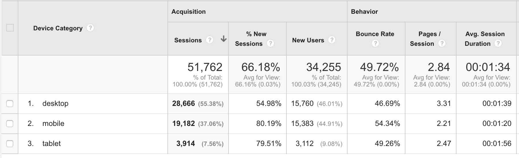 Sample Google Analytics Report