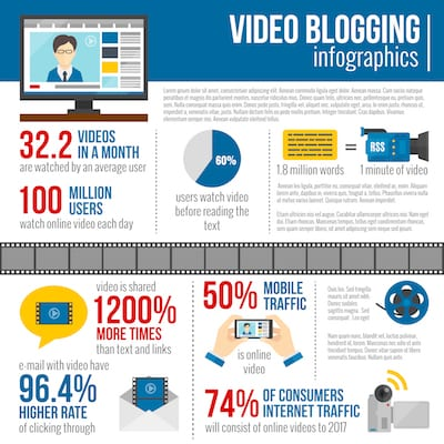 Infographic about video in blog posts