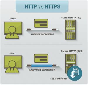 infographic showing the differences between http vs https