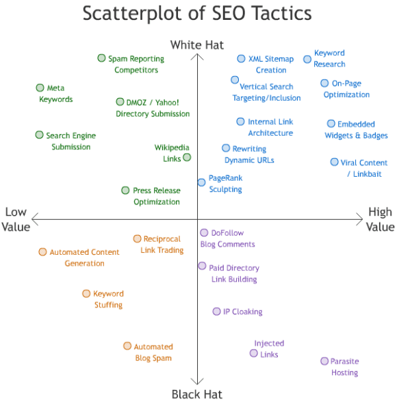 infographic about SEO