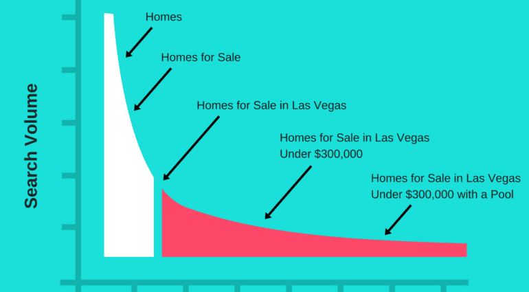 Graph shows Head Terms to long tail keyword phrases