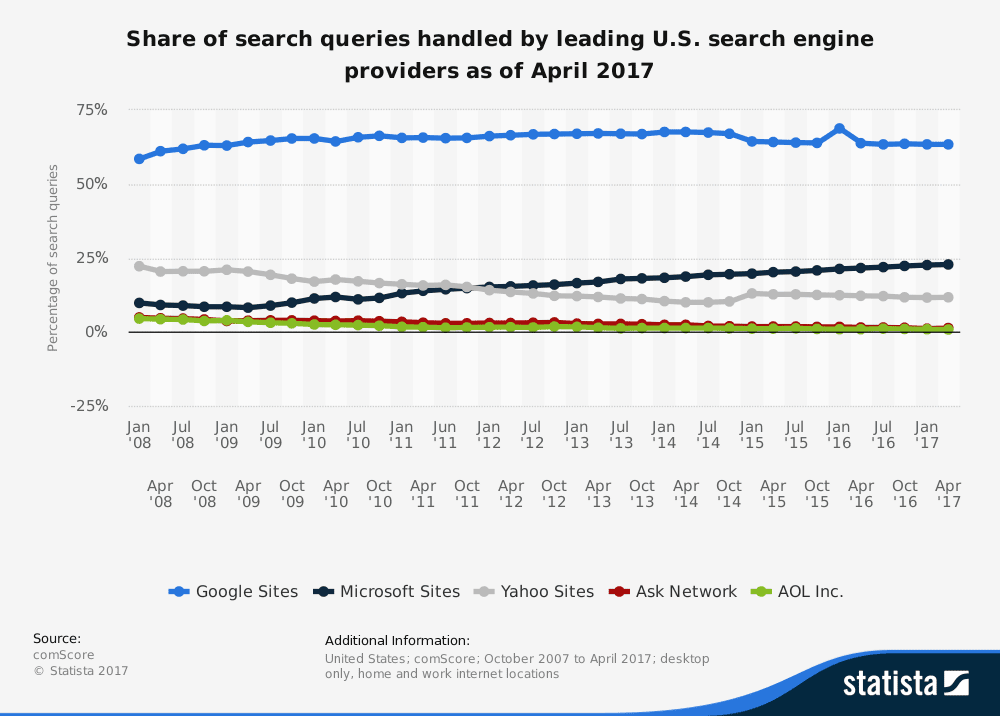 Share of search queries handled by leading U.S. search engine providers as of April 2017