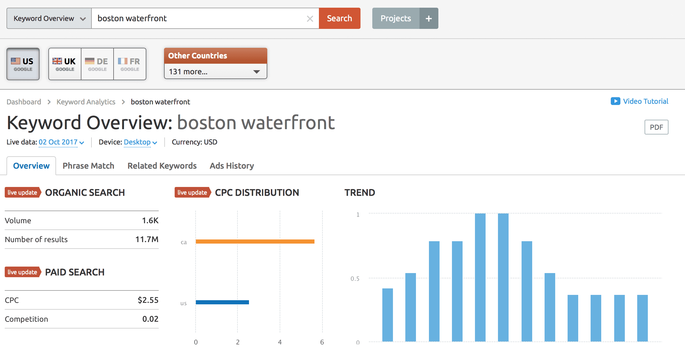 Using the SEMRush Keyword Tool, data is returned relating to search term boston waterfront