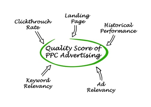 Image shows how quality score of ppc advertising (circled in green) is calculated using clickthrough rates, landing page experience, historical performance, ad relevancy, keyword relevancy in google adwords