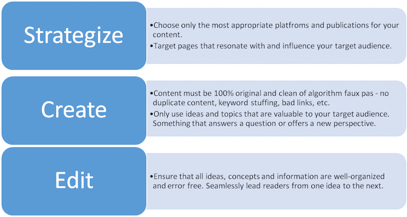 Graph with 3 elements explained with Strategize, Create, and Edit related to content ranking on the search engines