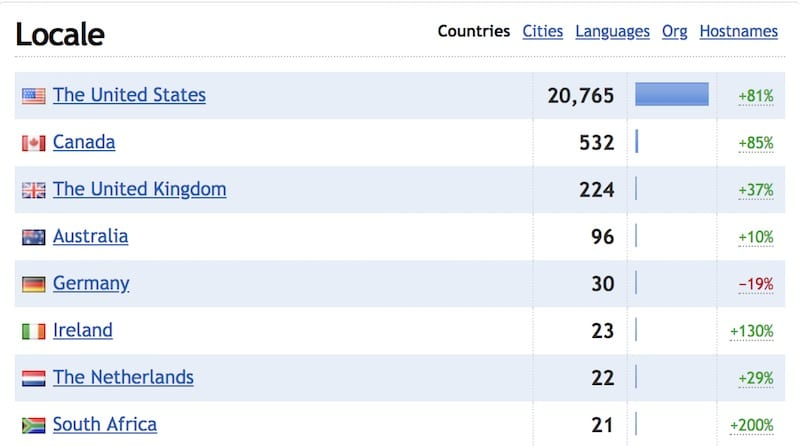 Sample of Clicky Analytics showing what locations and countries traffic sources are coming from