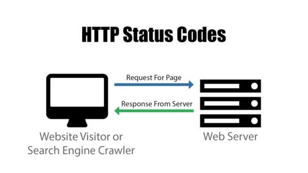 computer and diagram of the various http status codes