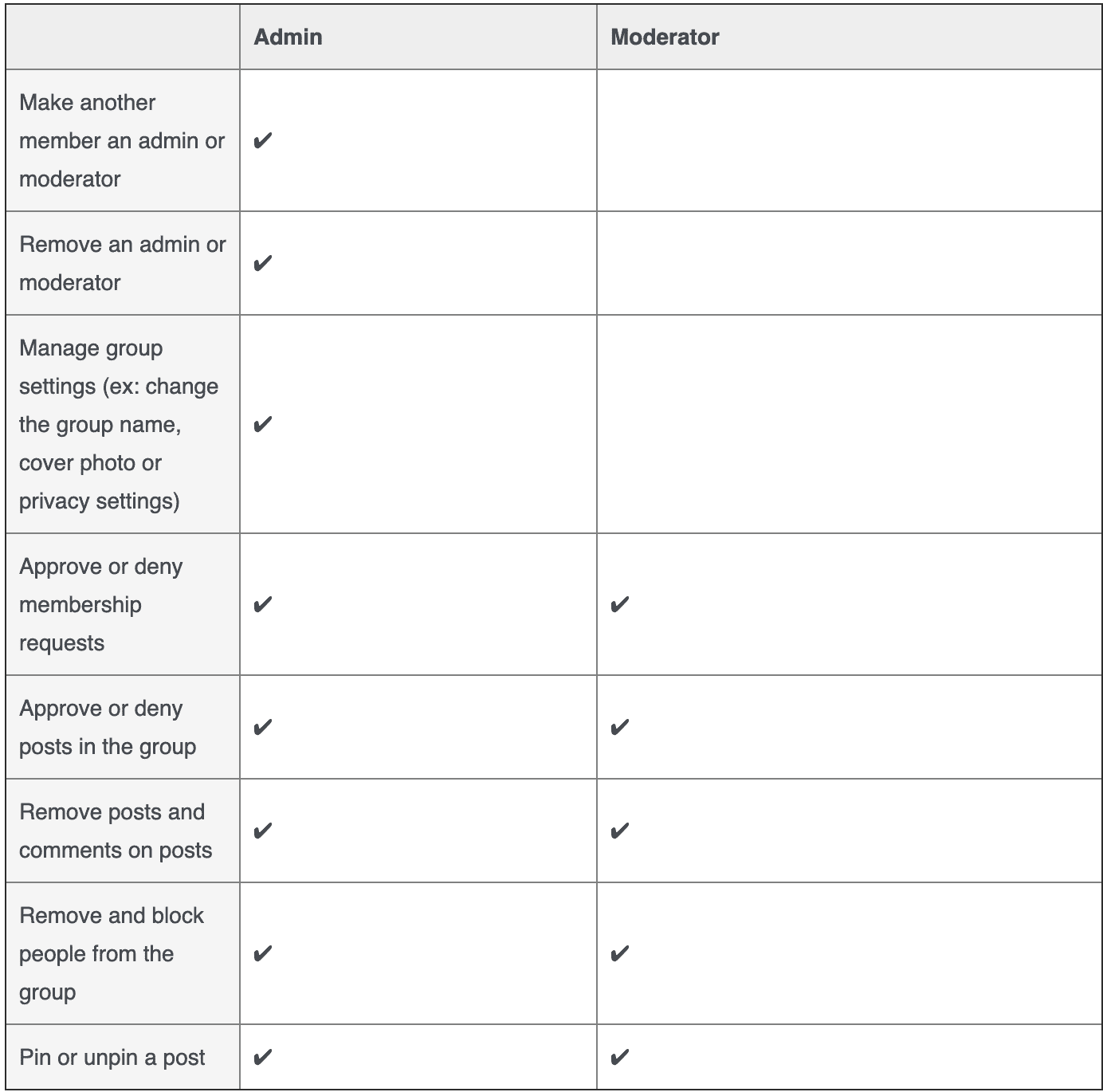 The differences between a Facebook admin and a Facebook Moderator are described in a chart. The main differences are that an admin can remove another admin, change the group settings, and make someone else an admin.